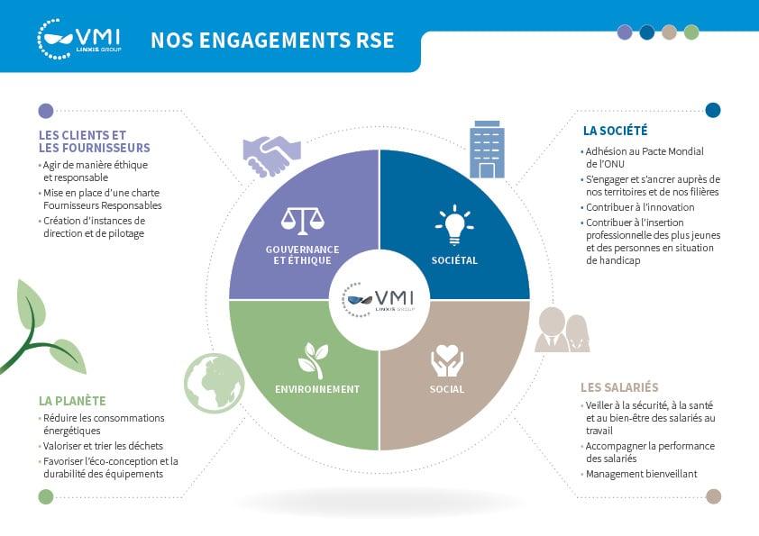 Engagements RSE VMI