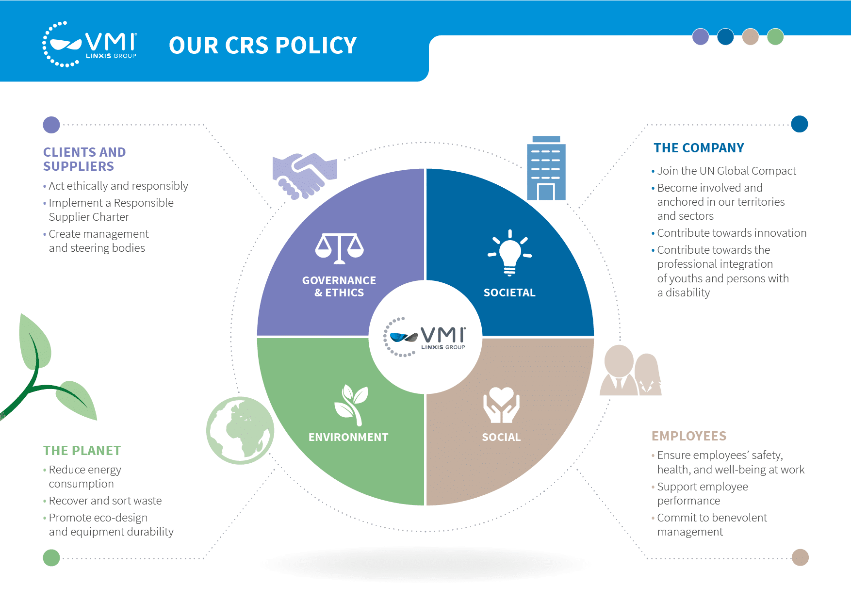 VMI CRS policy